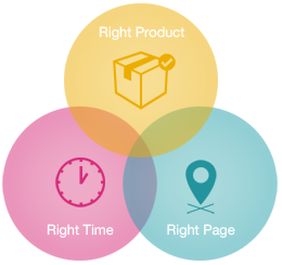 Right Product, Right Time, Right Page
